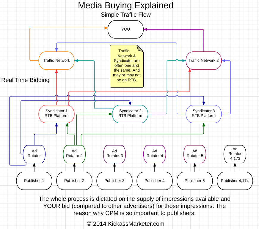 Media buying explained pt1 process diagram